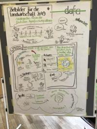 Eine Zeichnerin hat das Video von J. Rockström und die Ausführungen von H. Wiggering und P. Feindt als Skizzen festgehalten.