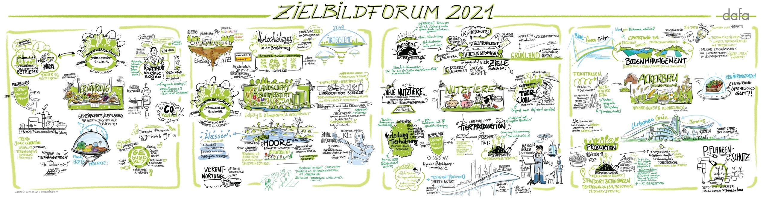 Graphic Recording der Veranstaltung, unterteilt in vier quadratische Felder zu den Themen Ernährung, Landschaft + Biodiversität, Nutztiere und Ackerbau.